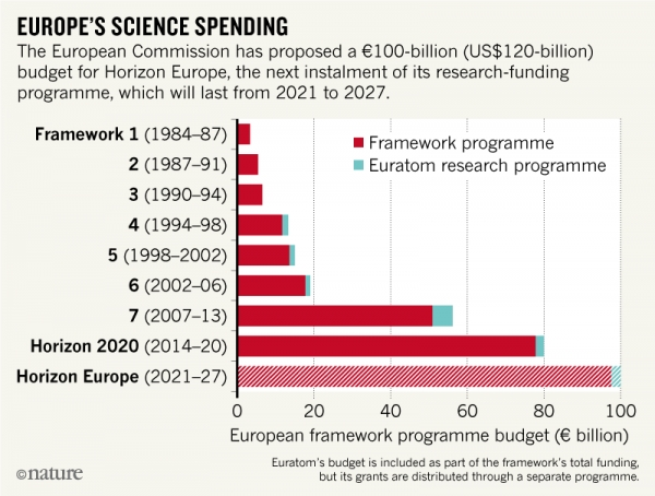 Europe's €100-billion science plan